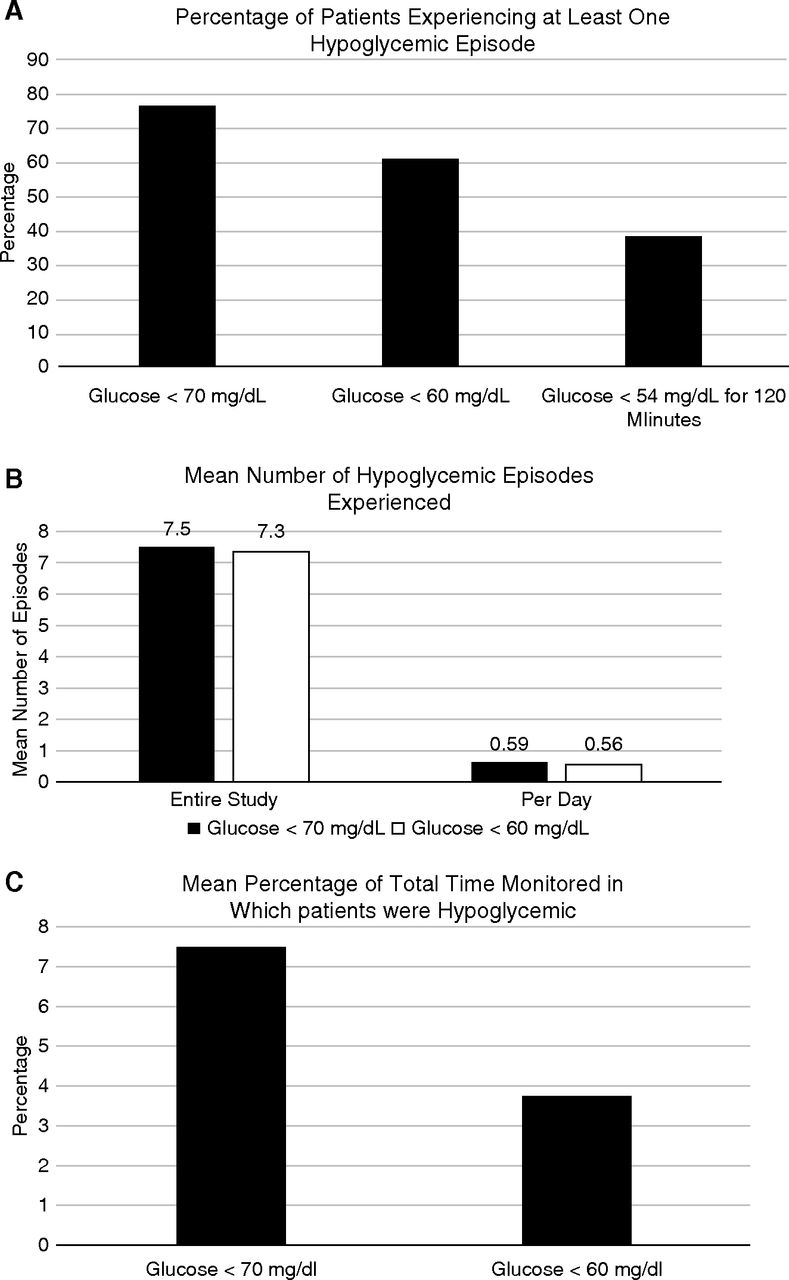 Hypoglycemia in Patients with Type 2 Diabetes Mellitus and