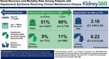Renal Recovery and Mortality Risk among Patients with Hepatorenal Syndrome Receiving Chronic Maintenance Dialysis