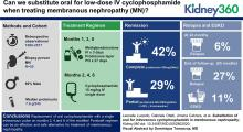 Substitution of Oral for Intravenous Cyclophosphamide in Membranous Nephropathy