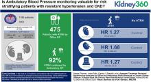 Apparent Treatment-Resistant Hypertension Assessed by Office and Ambulatory Blood Pressure in Chronic Kidney Disease—A Report from the Chronic Renal Insufficiency Cohort Study