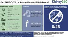 SARS-CoV-2 in Spent Dialysate from Chronic Peritoneal Dialysis Patients with COVID-19