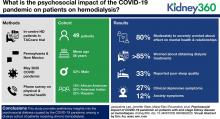 Psychosocial Impact of COVID-19 Pandemic on Patients with End-Stage Kidney Disease on Hemodialysis