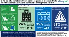 Remote Treatment Monitoring on Hospitalization and Technique Failure Rates in Peritoneal Dialysis Patients