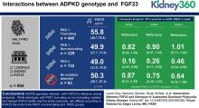 Interactions between FGF23 and Genotype in Autosomal Dominant Polycystic Kidney Disease