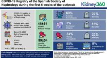 Management of Hemodialysis Patients with Suspected or Confirmed COVID-19 Infection: Perspective from the Spanish Nephrology