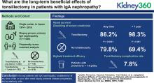 Long-Term Beneficial Effects of Tonsillectomy on Patients with Immunoglobulin A Nephropathy