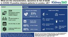 The Characteristics, Dynamics, and the Risk of Death in COVID-19 Positive Dialysis Patients in London, UK