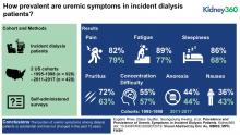 Prevalence and Persistence of Uremic Symptoms in Incident Dialysis Patients