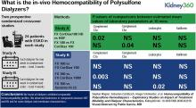 Hemocompatibility of Polysulfone Hemodialyzers – Exploratory Studies on Impact of Treatment Modality and Dialyzer Characteristics