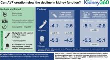 Arteriovenous Fistula Creation and Estimated Glomerular Filtration Rate Decline in Advanced CKD: A Matched Cohort Study