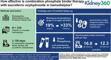 Sucroferric Oxyhydroxide as Part of Combination Phosphate Binder Therapy among Hemodialysis Patients