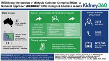 REDUcing the burden of dialysis Catheter ComplicaTIOns: a National approach (REDUCCTION) – design and baseline results