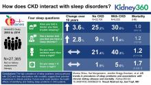 US Trends in Prevalence of Sleep Problems and Associations with Chronic Kidney Disease and Mortality