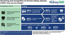 Screening and Recognition of Chronic Kidney Disease in VA Health Care System Primary Care Clinics