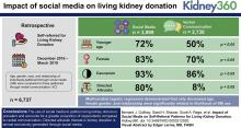 Impact of Social Media on Self-Referral Patterns for Living Kidney Donation