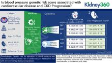 Association of Blood Pressure Genetic Risk Score with Cardiovascular Disease and CKD Progression: Findings from the CRIC Study