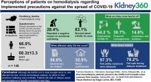 How Hemodialysis Patients Perceive the SARS-CoV-2 Health Crisis: Lessons from Austria