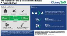 The Microbiome and p-Inulin in Hemodialysis: A Feasibility Study
