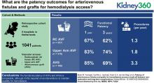 Patency Outcomes of Arteriovenous Fistulas and Grafts for Hemodialysis Access: A Trade-Off between Nonmaturation and Long-Term Complications