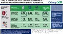 Associations of Performance-Based Functional Assessments and Adverse Outcomes in CKD
