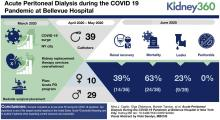 Acute Peritoneal Dialysis During the COVID-19 Pandemic at Bellevue Hospital in New York City