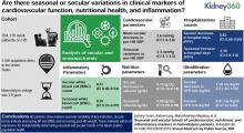 Seasonal and Secular Trends of Cardiovascular, Nutritional, and Inflammatory Markers in Patients on Hemodialysis
