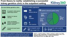 From Theory to Reality: Establishing a Successful Kidney Genetics Clinic in the Outpatient Setting